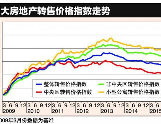 新加坡置业 非有地私宅转售价连续两个月微升